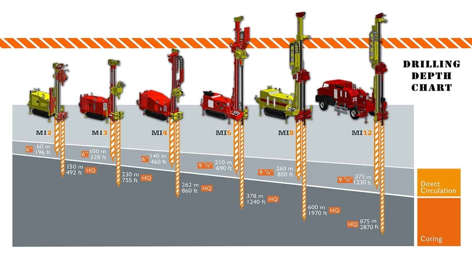geotechnical drilling rigs