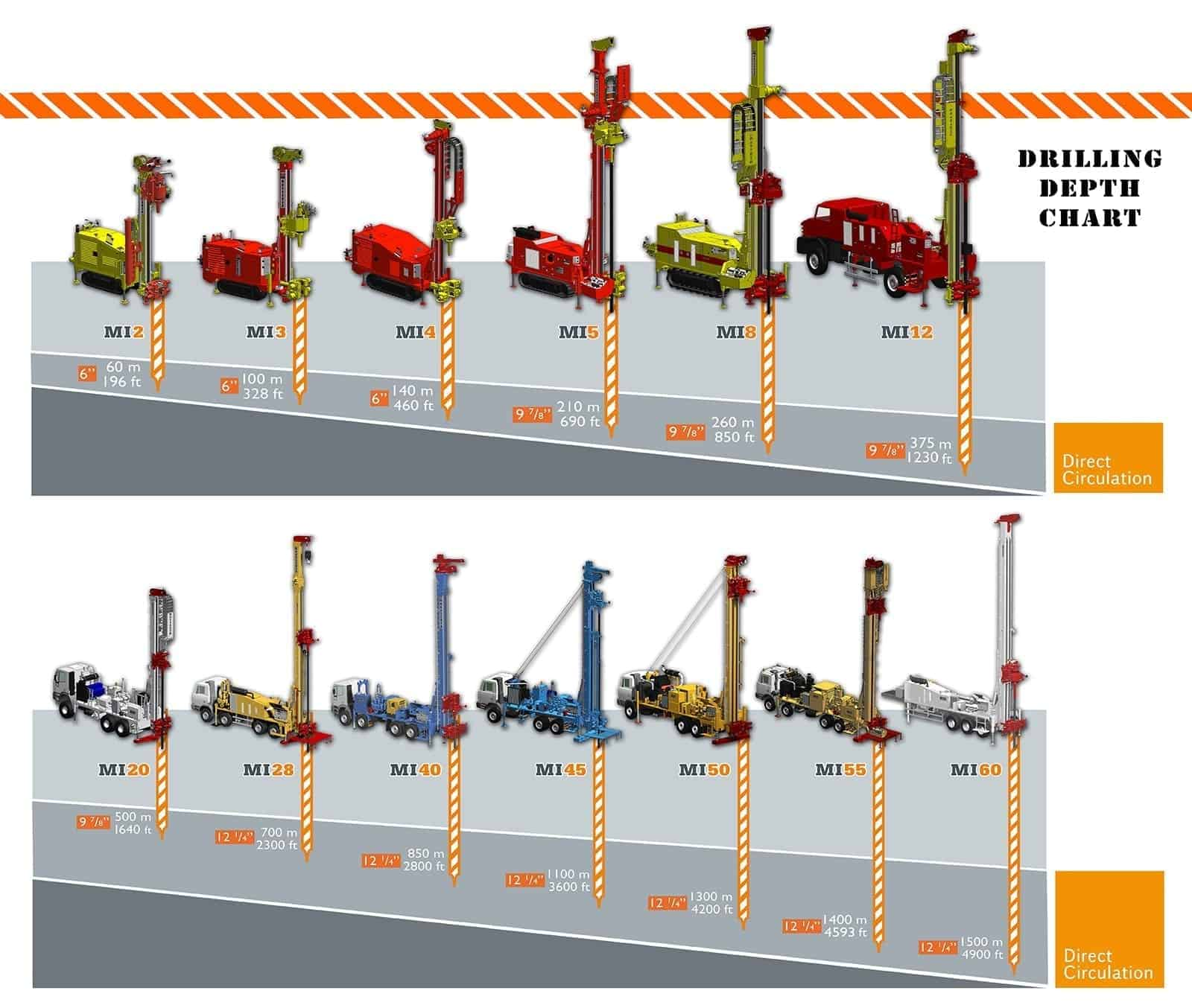 Geothermal drilling rigs